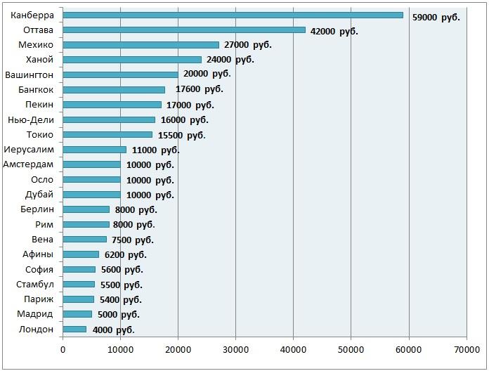 тоимость перелетов (без пересадок либо с 1 пересадкой) из Москвы до отдельных городов мира